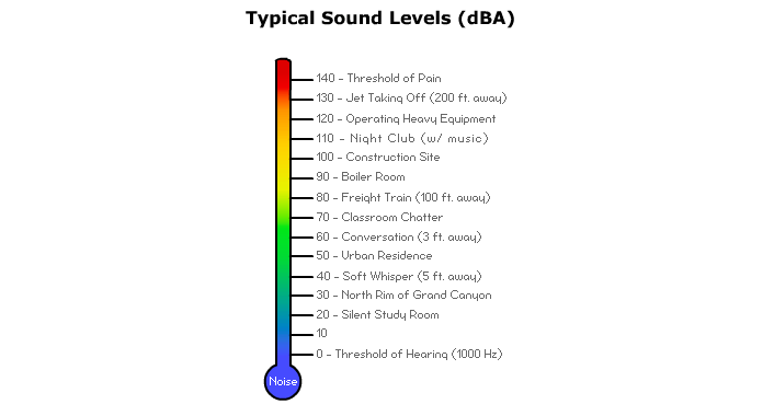 Good basis for comparison on dishwasher's decibel ratings.